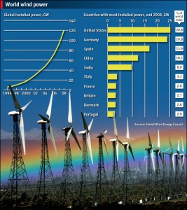 World wind power
